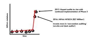 hipaa-security-audits